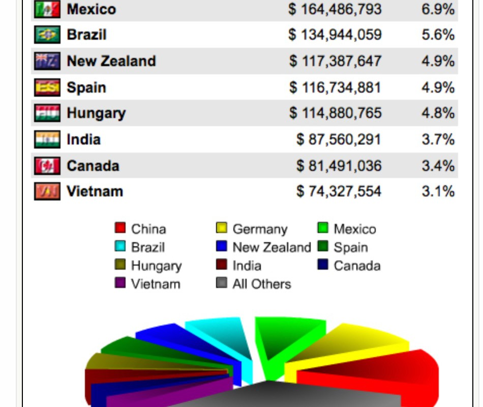 Honey__World_Production__Top_Exporters__Top_Importers__and_United_States_Imports_by_Country___World_Trade_Daily
