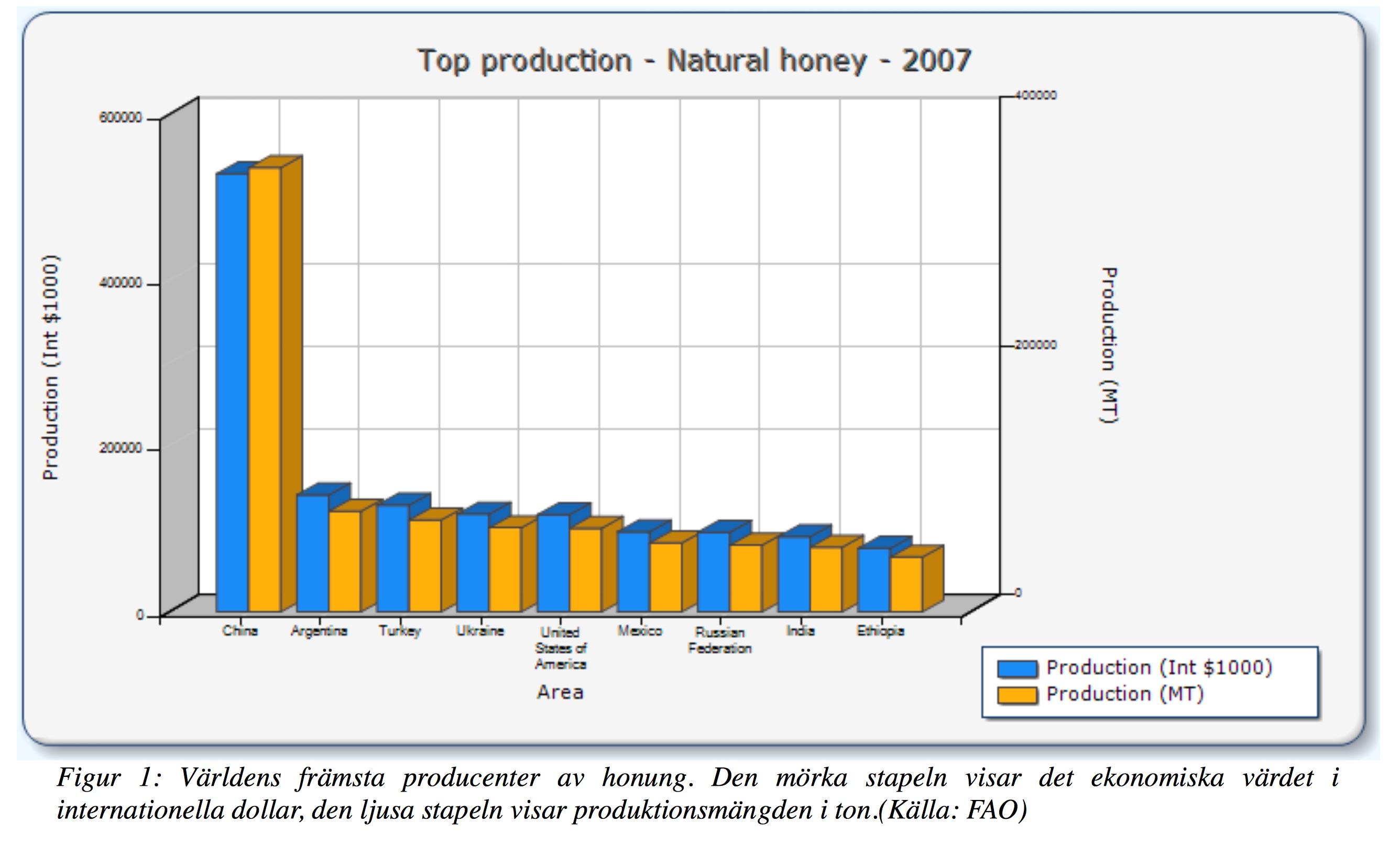 world honeyproduction2007